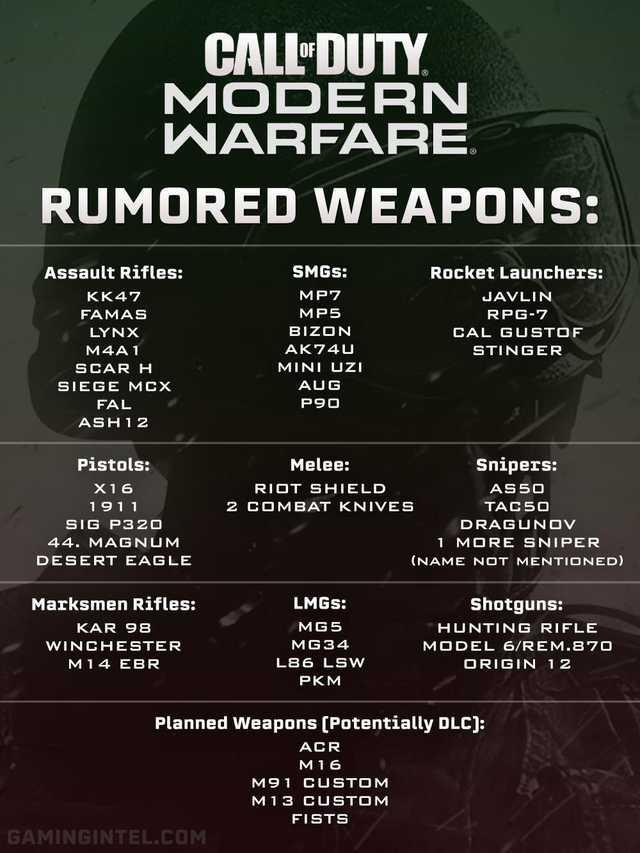 武器のリーク画像